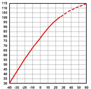 Závislosť kapacity akumulátora JCB