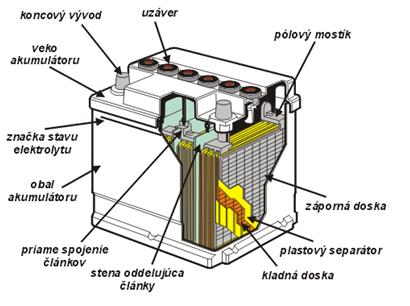 Konštrukcia akumulátora